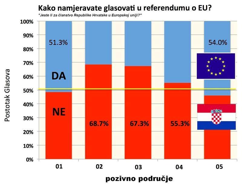 57,2 posto Hrvata protiv EU