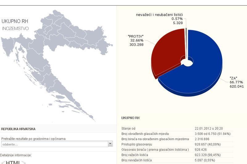 ZA EU – 66 posto građana!