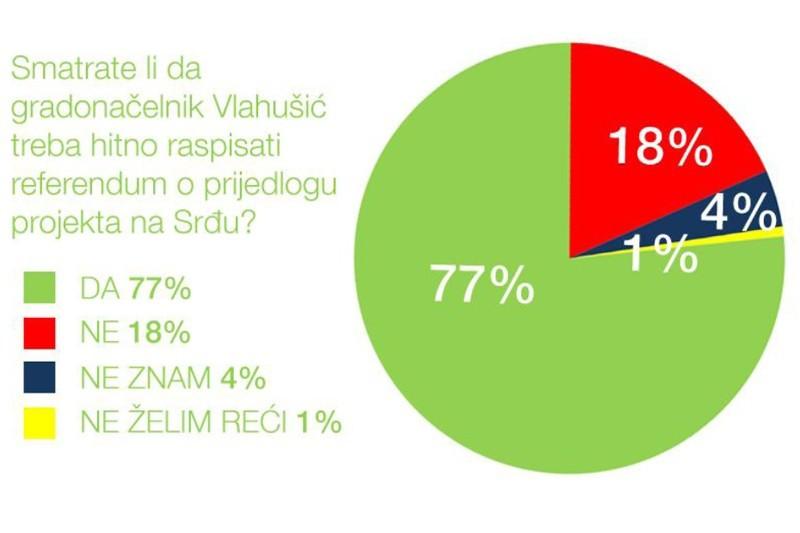GfK: Građani žele referendum za golf