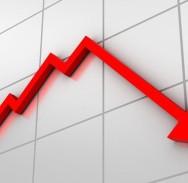 Prihodi od PDV-a pali za 6,8 posto