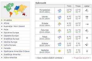 Prognoza vremena za Dubrovnik 20. siječnja 2014.