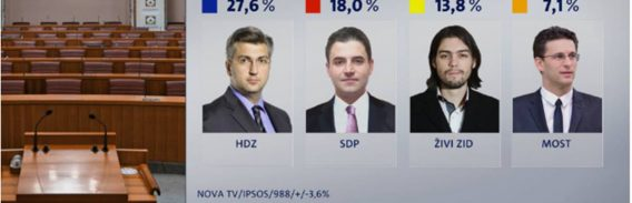 PAD VLADAJUĆIH Najlošiji rejting HDZ-a od pobjede na izborima